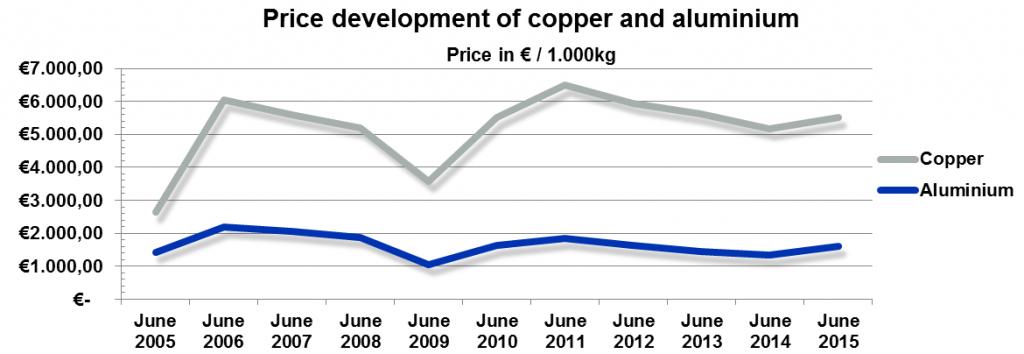 Price advantage of aluminium